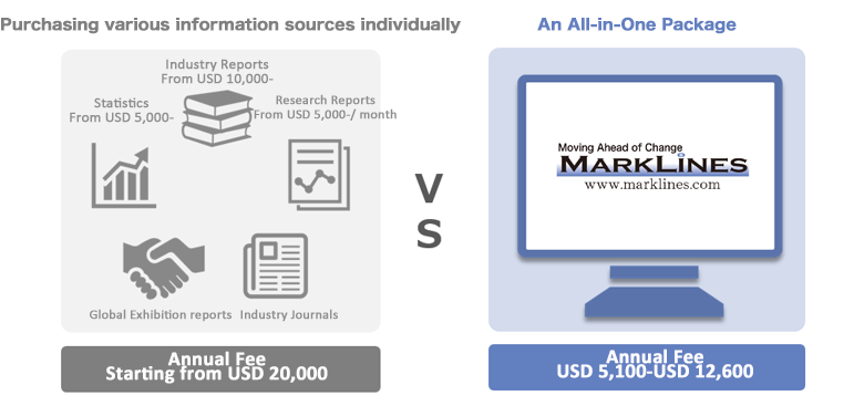 Purchasing various information sources individually&An All-in-One Package