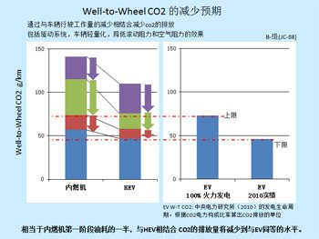 Well-to-Wheel CO2削減