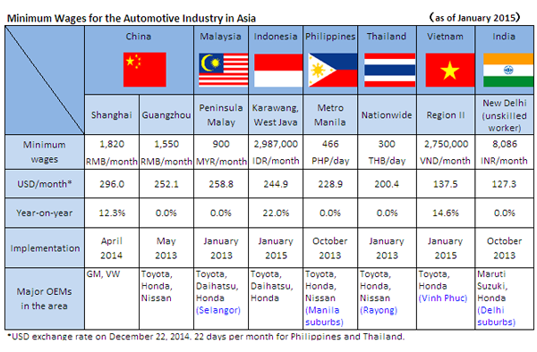Minimum Wages for the Automotive Industry in Asia