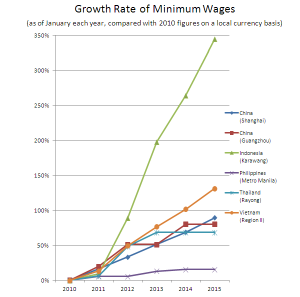Growth Rate of Minimum Wages