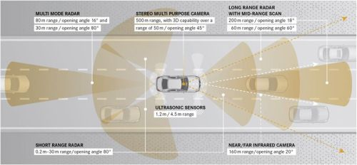 Sensors of driving-assistance system