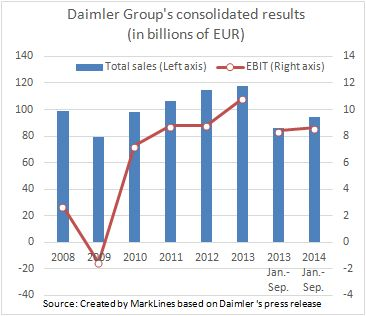 Daimler Group
