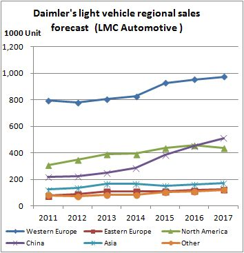 Daimler sales forecast