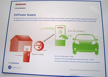 Conceptual diagram of the EV/POWER SUPPLY system