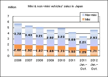 Mini & non-mini vehicles' sales in Japan