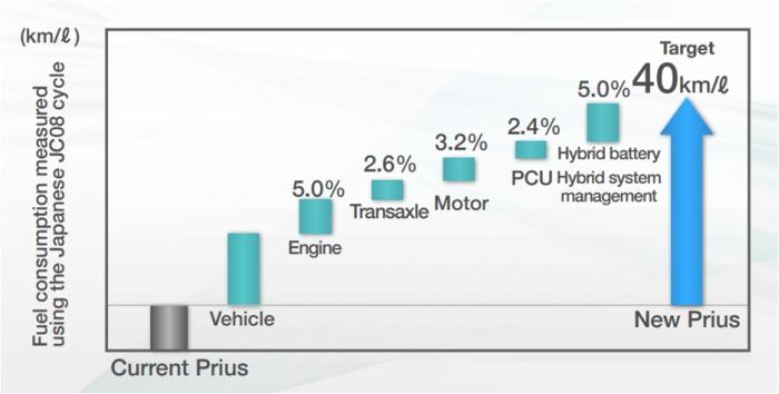 Fuel economy improving effects of powertrain units