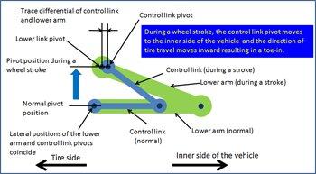 Characteristics of double-wishbone rear suspension
