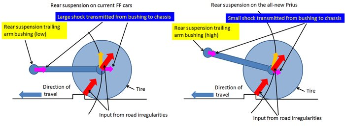 Characteristics of the double-wishbone rear suspension