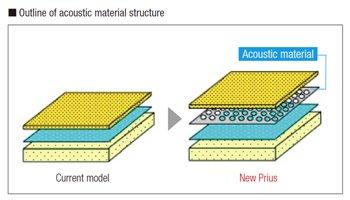 Dash panel sound insulation structure
