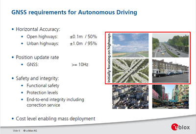 List of GNSS requirements needed for autonomous drivingSource: ublox