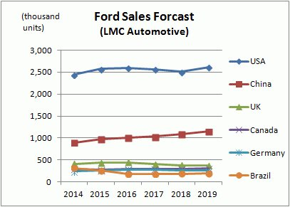 Ford Sales Forecast