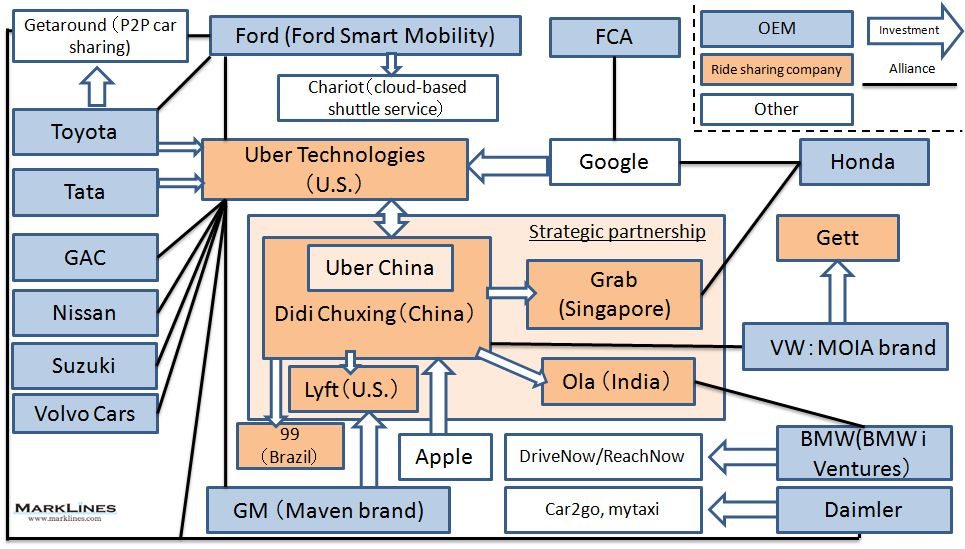 Diagram of the alliances of rideshare companies and OEMs