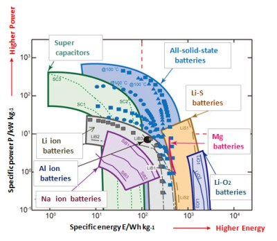 Output density and