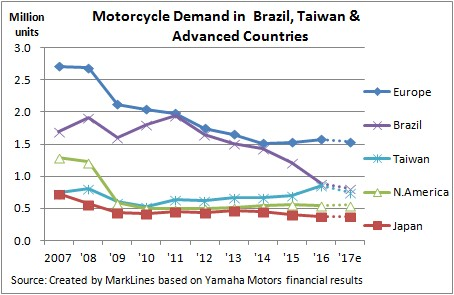 Motorcycle Demand in Brazil, Taiwan & Advabced Countries