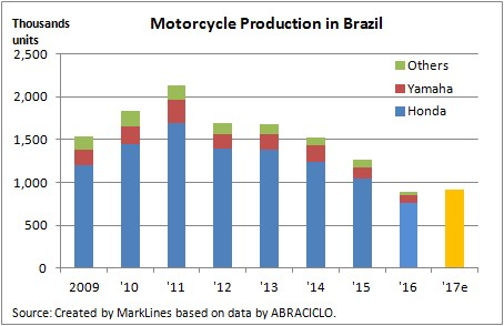 Motorcycle Production in Brazil