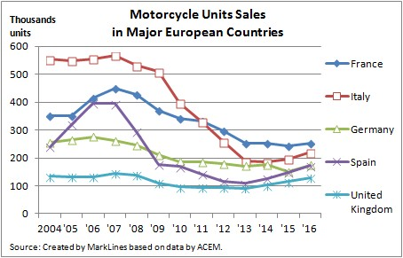 Motercycle Units Sales in Magor European Countries