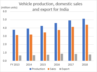 Vehicle production, domestic sales, and exports for India