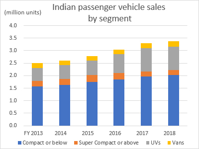 Indian passenger vehicle sales by segment