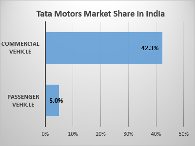 Market share in India