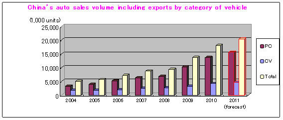 Change of China's auto sales volume including exports by category of vehicle