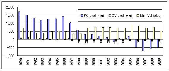 Variation of vehicles owned in Japan: passenger cars/commercial vehicles/mini vehicles