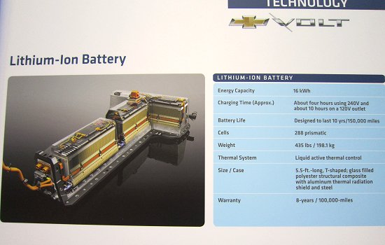 1.6kWh Li-ion battery used in the Volt, which consists of more than 200 cells made by LG Chem