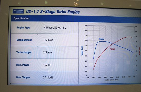 Engine performance curve of U2-1.7L 2 Stage Turbo Diesel engine