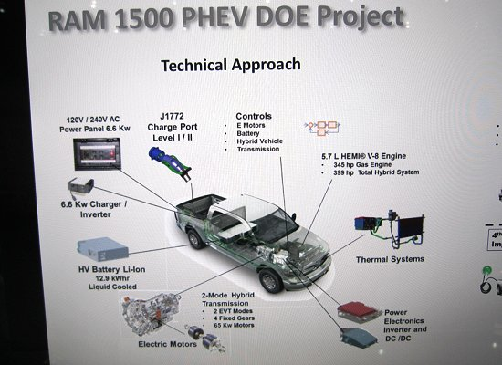 System and parts to be used in Dodge RAM 1500 PHEV