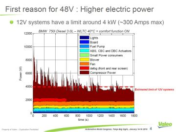 First reason for 48V