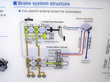 Electric servo brake system structure
