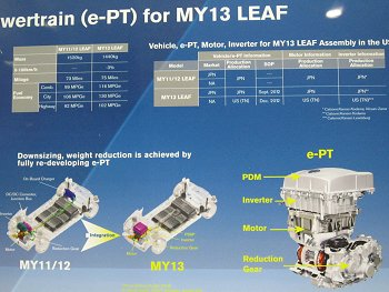 Improvements to Leaf powertrain panel 1 MY 2013 vs. MY 2011/12