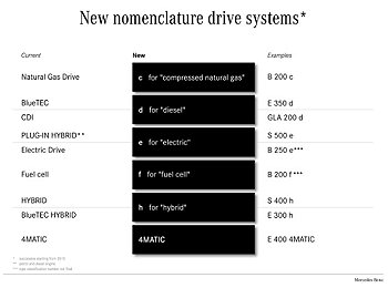 Model name for drive systems