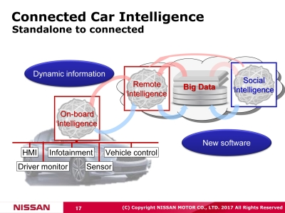 日産Connected Car Intelligence