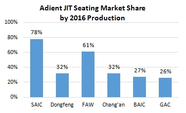 Adient plc (Formerly Automotive seating business of Johnson