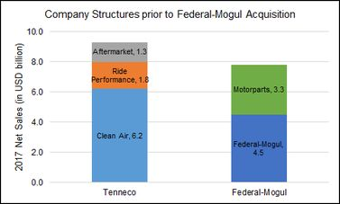 Tenneco Inc Marklines Automotive Industry Portal