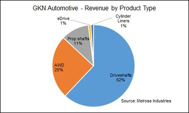 GKN Automotive Limited - MarkLines Automotive Industry Portal