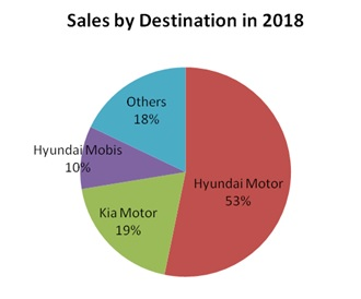 Sales by Destination 2018